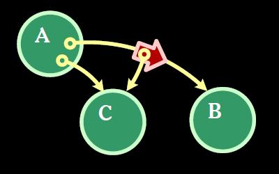 A calls B, passing in C