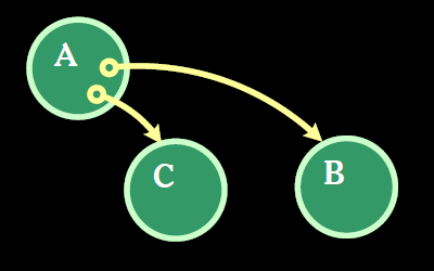 A with access to B and C