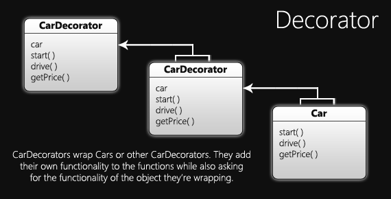 JavaScript Design Patterns Decorator Joe Zim's JavaScript Corner Inspiration Javascript Design Patterns
